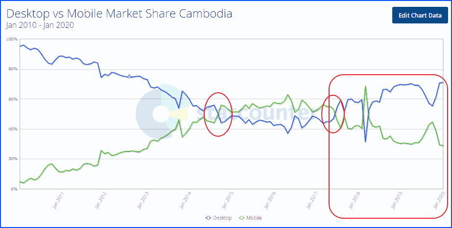 cambodia internet from 2010 to 2020