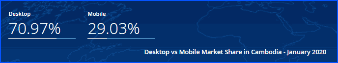 desktop vs mobile market share in Cambodia in January 2020