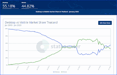 thailand internet from 2010 to 2020