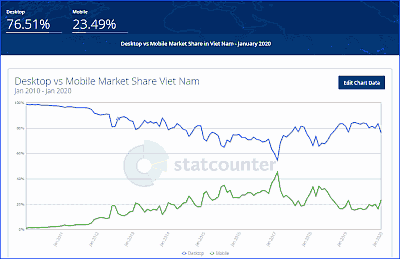 vietnam internet from 2010 to 2020